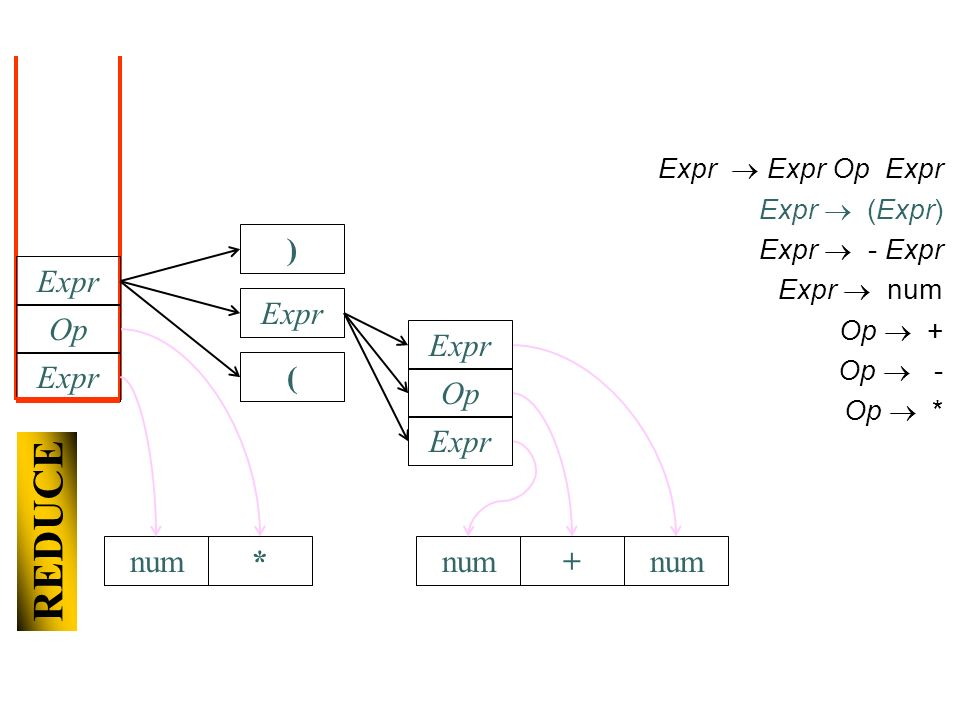 REDUCE num Expr Expr Op Expr Expr (Expr) Expr - Expr Expr num Op + Op - Op * Expr Op * ( num Expr Op + Expr num Expr )