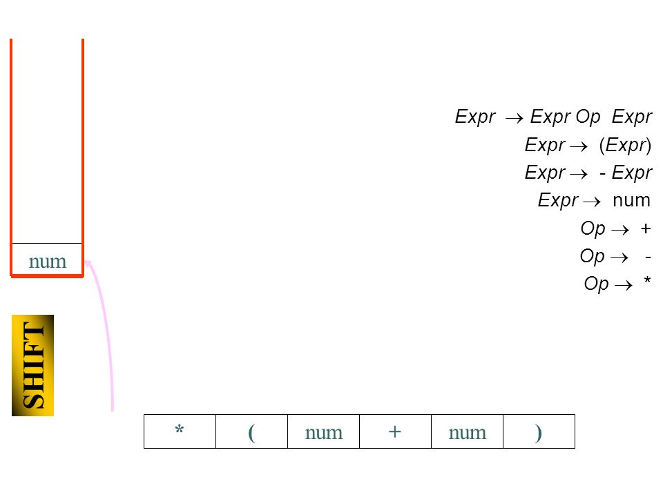 SHIFT *(+num) Expr Expr Op Expr Expr (Expr) Expr - Expr Expr num Op + Op - Op *