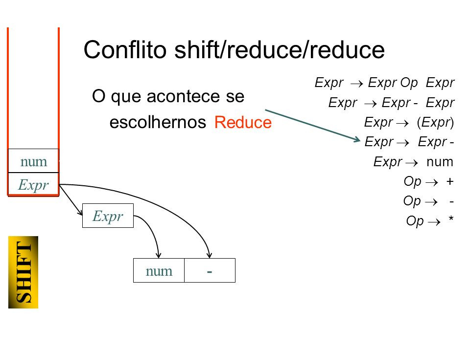 Expr num- SHIFT Expr num Conflito shift/reduce/reduce Expr Expr Op Expr Expr Expr - Expr Expr (Expr) Expr Expr - Expr num Op + Op - Op * O que acontece se escolhernos Reduce