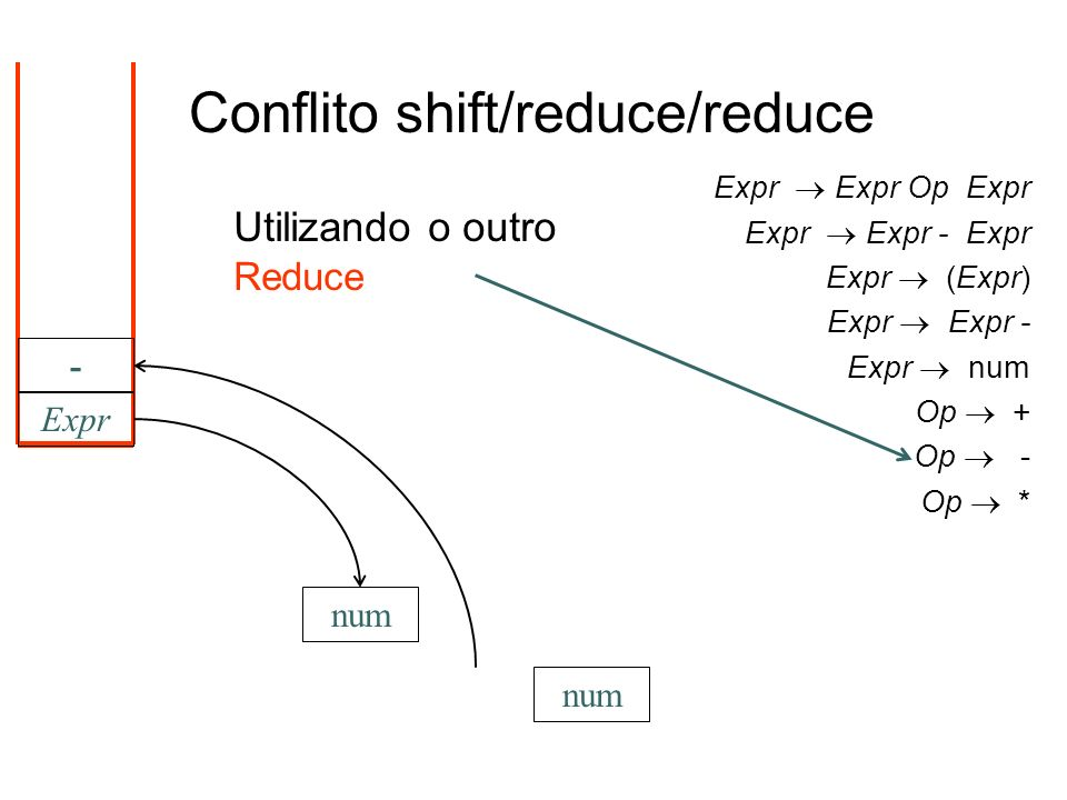 num Expr num - Utilizando o outro Reduce Conflito shift/reduce/reduce Expr Expr Op Expr Expr Expr - Expr Expr (Expr) Expr Expr - Expr num Op + Op - Op
