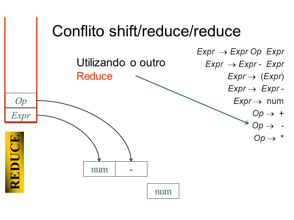 num Expr num Op - REDUCE Conflito shift/reduce/reduce Utilizando o outro Reduce Expr Expr Op Expr Expr Expr - Expr Expr (Expr) Expr Expr - Expr num Op + Op - Op *