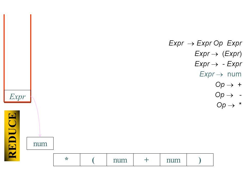 *(+num) Expr Expr Op Expr Expr (Expr) Expr - Expr Expr num Op + Op - Op * REDUCE Expr