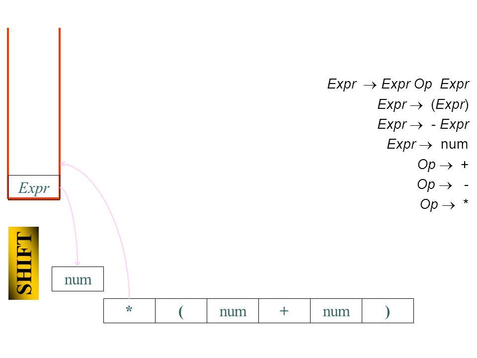 *(+num) Expr Expr Op Expr Expr (Expr) Expr - Expr Expr num Op + Op - Op * Expr SHIFT