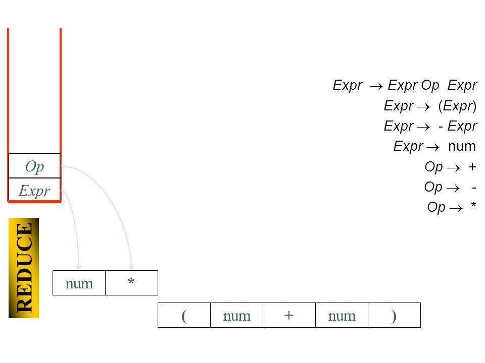 (+num) Expr Expr Op Expr Expr (Expr) Expr - Expr Expr num Op + Op - Op * Expr Op REDUCE *