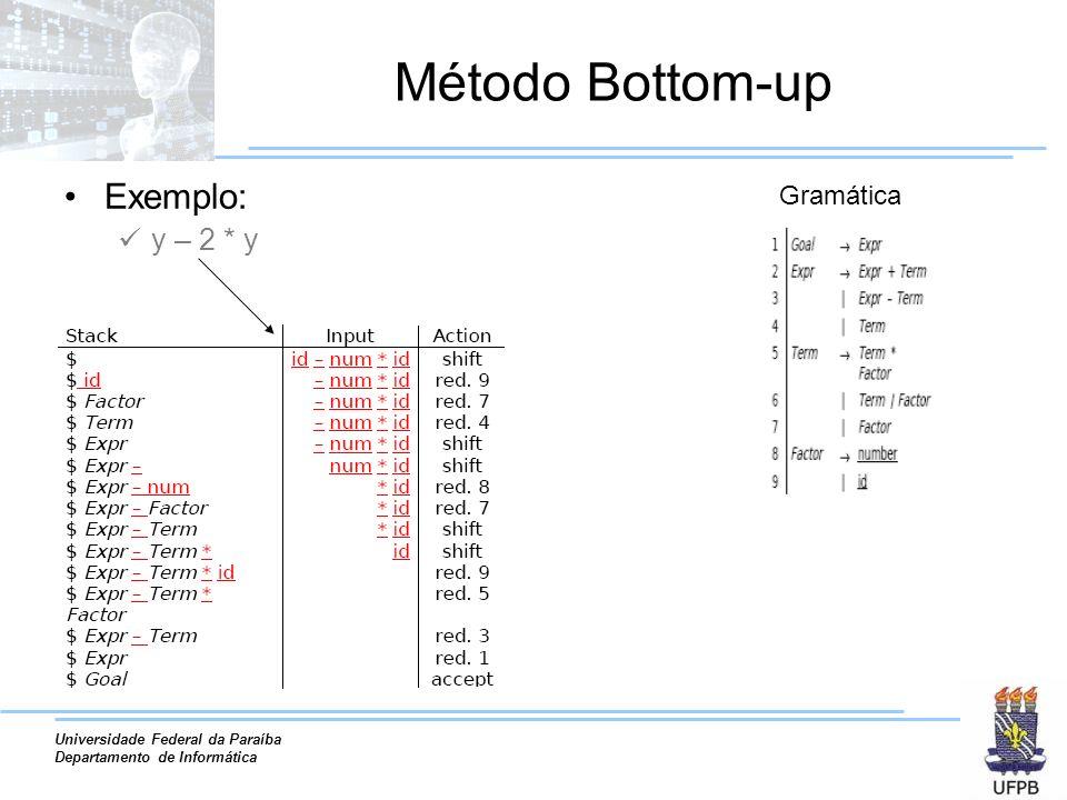 Universidade Federal da Paraíba Departamento de Informática Método Bottom-up Exemplo: y – 2 * y Gramática