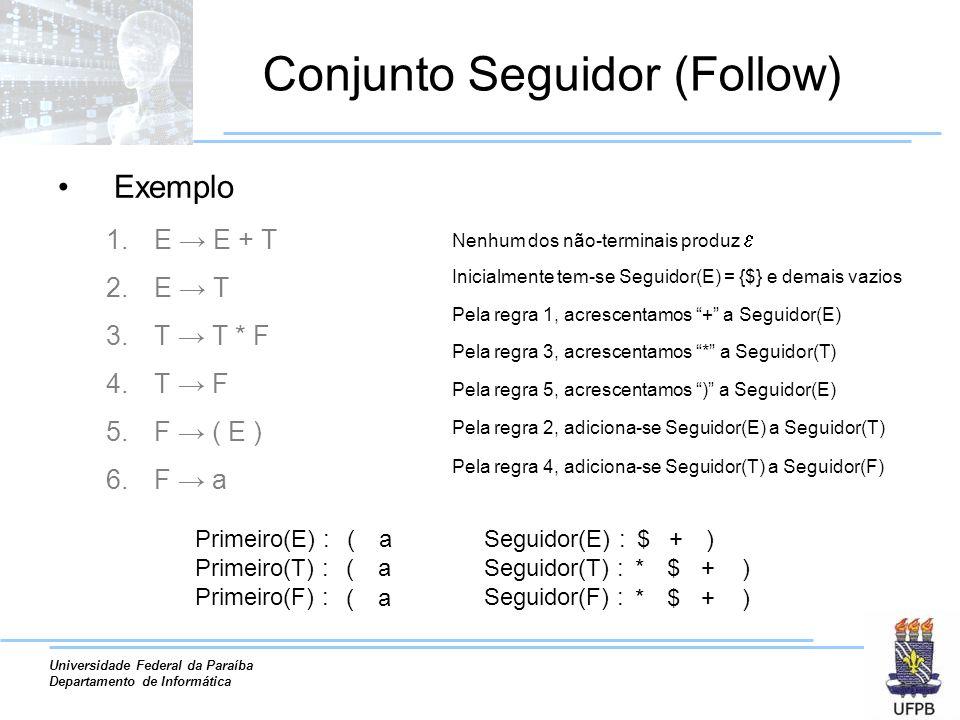 Universidade Federal da Paraíba Departamento de Informática Conjunto Seguidor (Follow) Exemplo 1.E E + T 2.E T 3.T T * F 4.T F 5.F ( E ) 6.F a Primeiro(E) : Primeiro(T) : Primeiro(F) : Nenhum dos não-terminais produz Inicialmente tem-se Seguidor(E) = {$} e demais vazios Pela regra 1, acrescentamos + a Seguidor(E) Pela regra 3, acrescentamos * a Seguidor(T) Pela regra 5, acrescentamos ) a Seguidor(E) Pela regra 2, adiciona-se Seguidor(E) a Seguidor(T) ( ( ( a a a Seguidor(E) : Seguidor(T) : Seguidor(F) : $ * * + $ $ Pela regra 4, adiciona-se Seguidor(T) a Seguidor(F) ) )+ )+