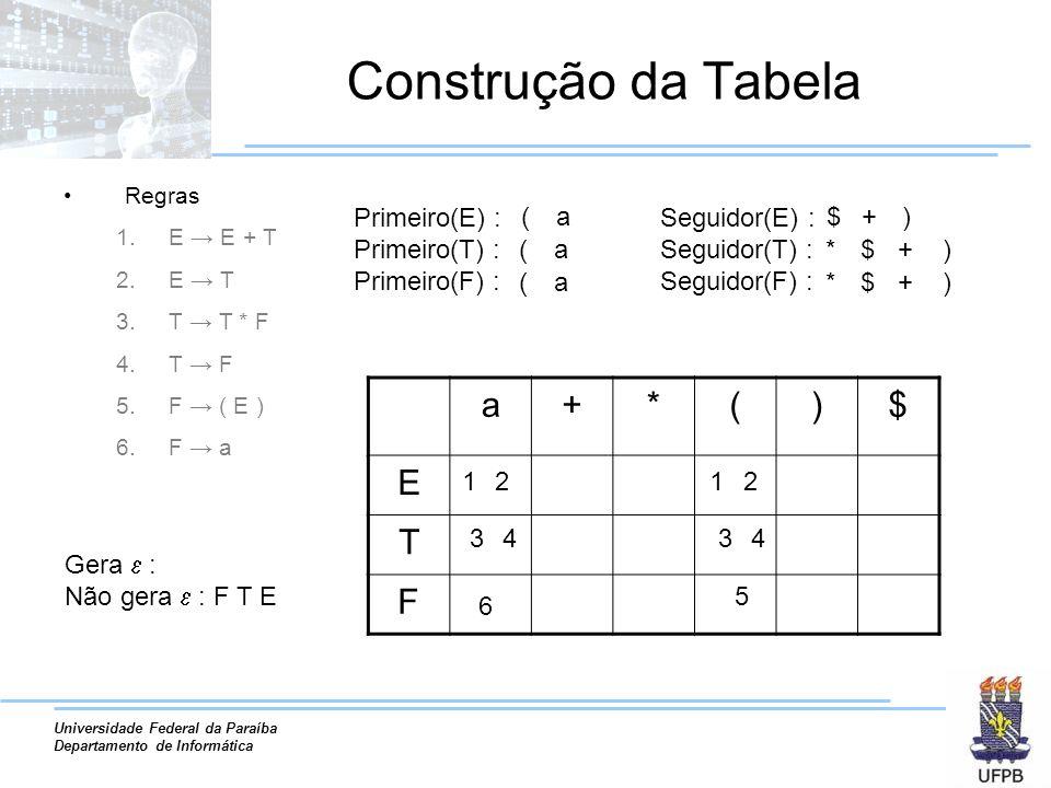Universidade Federal da Paraíba Departamento de Informática Construção da Tabela Regras 1.E E + T 2.E T 3.T T * F 4.T F 5.F ( E ) 6.F a Primeiro(E) : Primeiro(T) : Primeiro(F) : ( ( ( a a a Seguidor(E) : Seguidor(T) : Seguidor(F) : $ * * + $ $ ) )+ )+ Gera : Não gera : F T E a+*()$ E T F 1122 3344 5 6