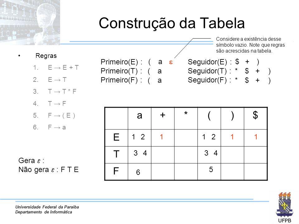 Universidade Federal da Paraíba Departamento de Informática Construção da Tabela Regras 1.E E + T 2.E T 3.T T * F 4.T F 5.F ( E ) 6.F a Primeiro(E) : Primeiro(T) : Primeiro(F) : ( ( ( a a a Seguidor(E) : Seguidor(T) : Seguidor(F) : $ * * + $ $ ) )+ )+ Gera : Não gera : F T E a+*()$ E T F 1122 3344 5 6 Considere a existência desse símbolo vazio.