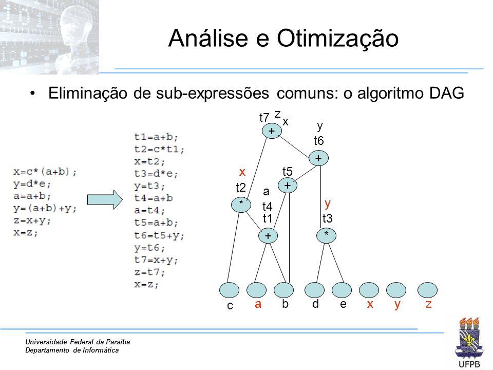 Universidade Federal da Paraíba Departamento de Informática Análise e Otimização Eliminação de sub-expressões comuns: o algoritmo DAG c abdexyz + t1 * t2 x x x x * t3 y y t4 a a + t5 + t6 y y + t7 z z