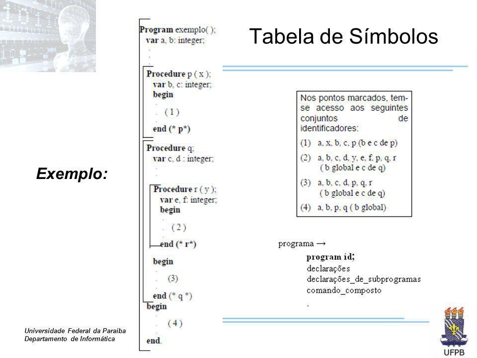 Universidade Federal da Paraíba Departamento de Informática Tabela de Símbolos Exemplo: