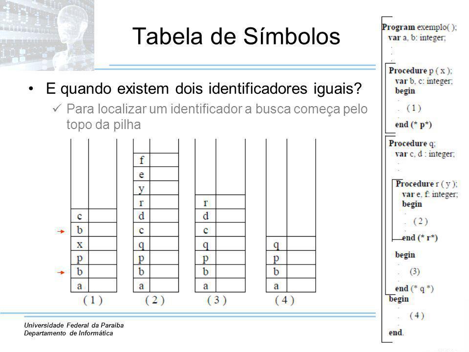Universidade Federal da Paraíba Departamento de Informática Tabela de Símbolos E quando existem dois identificadores iguais? Para localizar um identif