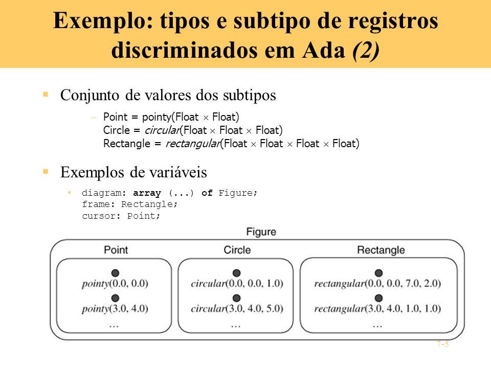 7-5 Exemplo: tipos e subtipo de registros discriminados em Ada (2) Conjunto de valores dos subtipos – Point = pointy(Float Float) Circle = circular(Fl