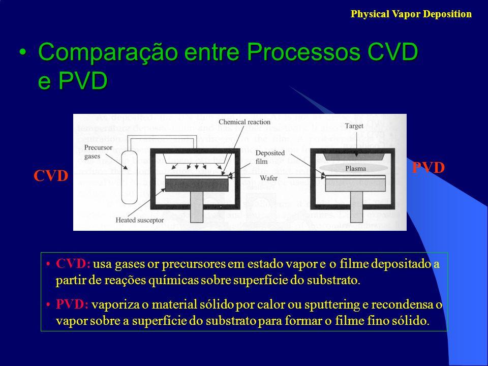 Comparação entre Processos CVD e PVDComparação entre Processos CVD e PVD Physical Vapor Deposition CVD: usa gases or precursores em estado vapor e o f