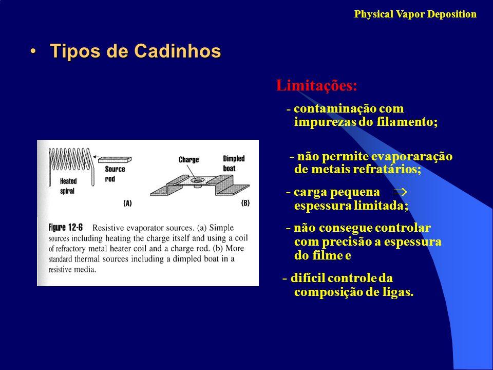 Tipos de CadinhosTipos de Cadinhos Physical Vapor Deposition Limitações: - contaminação com impurezas do filamento; - não permite evaporaração de meta