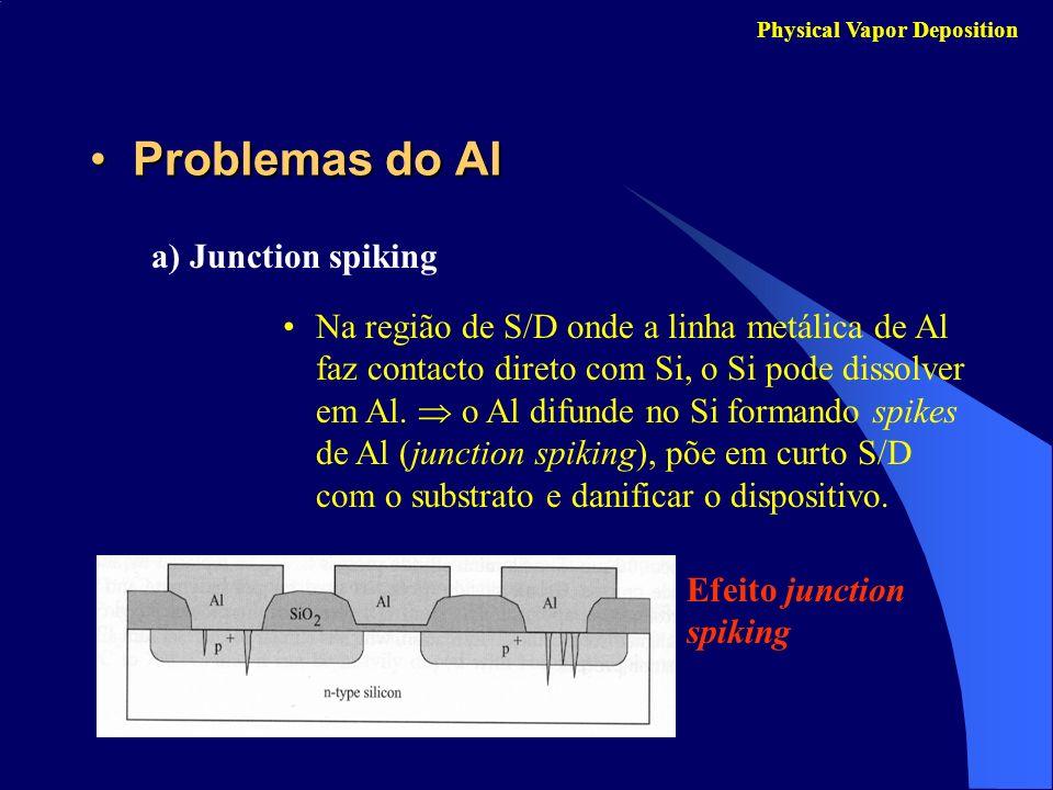 Problemas do AlProblemas do Al Physical Vapor Deposition a) Junction spiking Na região de S/D onde a linha metálica de Al faz contacto direto com Si,