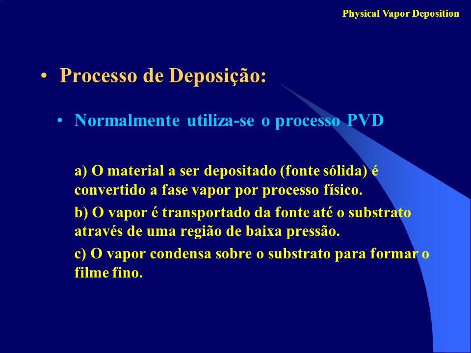 Processo de Deposição:Processo de Deposição: Normalmente utiliza-se o processo PVD a) O material a ser depositado (fonte sólida) é convertido a fase v