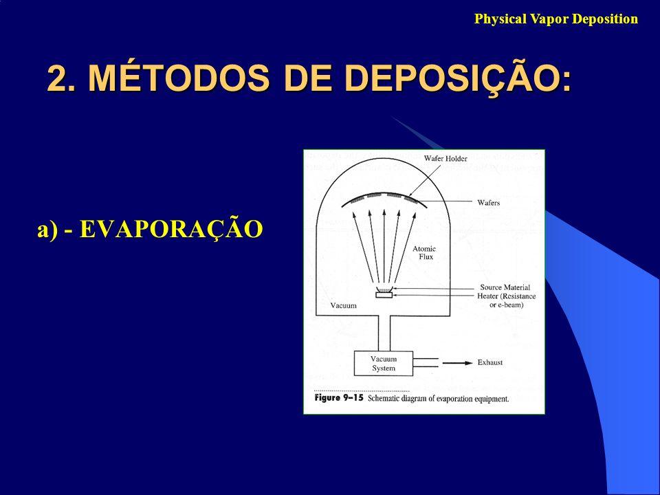 Physical Vapor Deposition a) - EVAPORAÇÃO 2. MÉTODOS DE DEPOSIÇÃO: