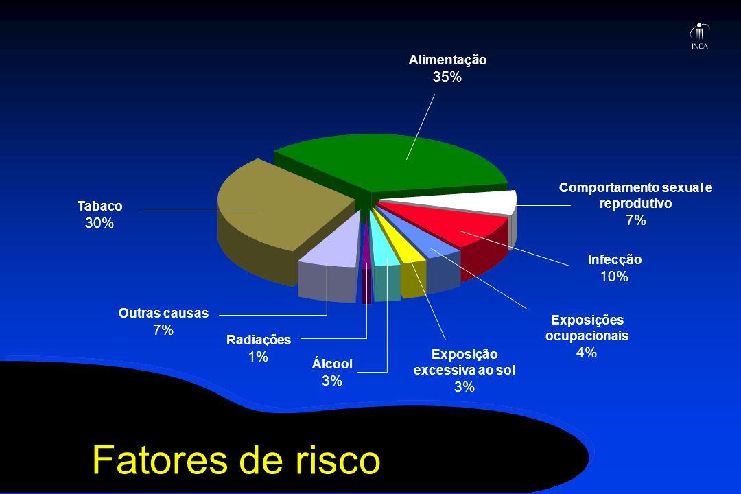 Fatores de risco Alimentação 35% Comportamento sexual e reprodutivo 7% Infecção 10% Exposições ocupacionais 4% Exposição excessiva ao sol 3% Álcool 3%