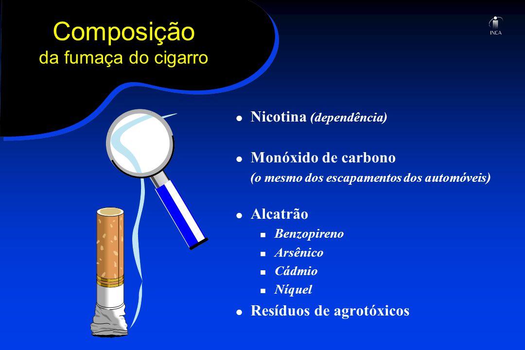 Composição da fumaça do cigarro Nicotina (dependência) Monóxido de carbono (o mesmo dos escapamentos dos automóveis) Alcatrão Benzopireno Arsênico Cád
