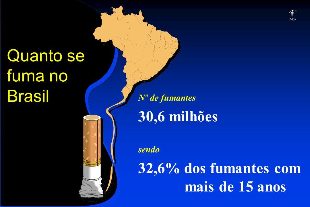 Quanto se fuma no Brasil Nº de fumantes 30,6 milhões sendo 32,6% dos fumantes com mais de 15 anos