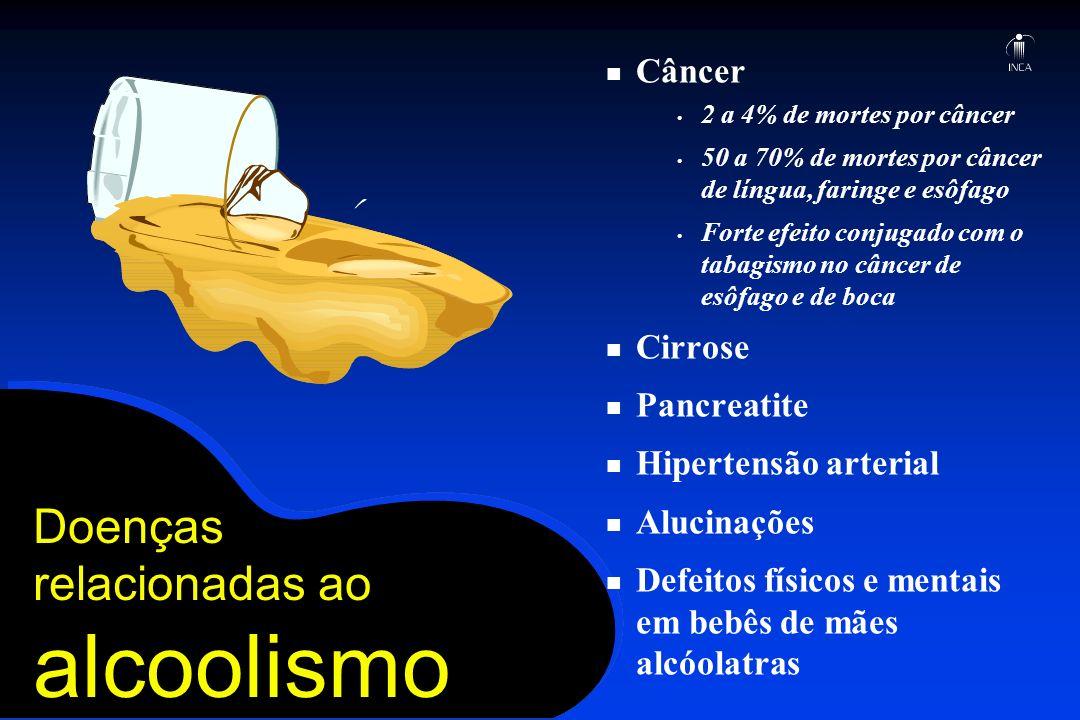 Doenças relacionadas ao alcoolismo Câncer 2 a 4% de mortes por câncer 50 a 70% de mortes por câncer de língua, faringe e esôfago Forte efeito conjugad