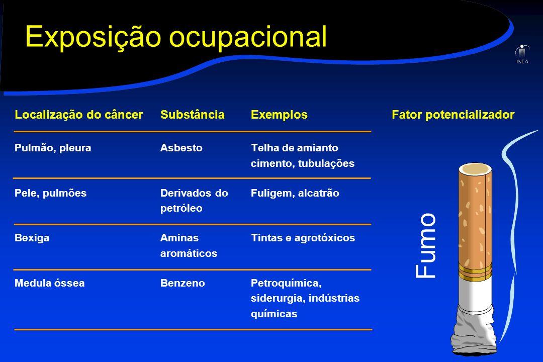 Localização do câncerSubstânciaExemplosFator potencializador Pulmão, pleuraAsbestoTelha de amianto cimento, tubulações Pele, pulmõesDerivados doFulige