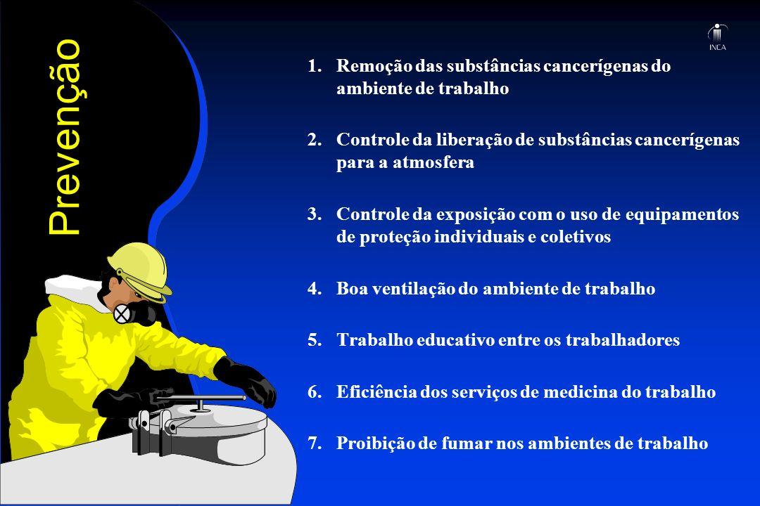 Prevenção 1.Remoção das substâncias cancerígenas do ambiente de trabalho 2. Controle da liberação de substâncias cancerígenas para a atmosfera 3. Cont