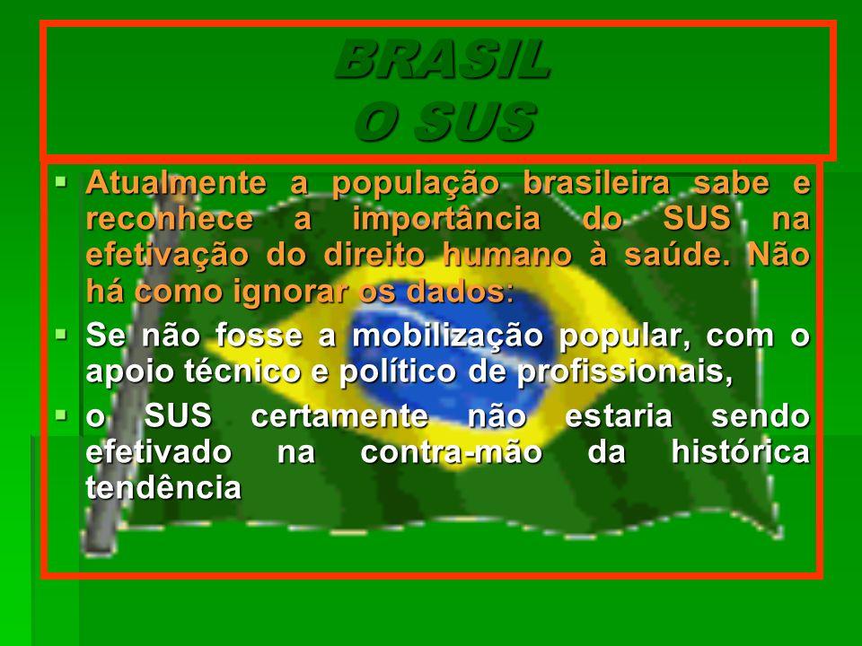 BRASIL O SUS Atualmente a população brasileira sabe e reconhece a importância do SUS na efetivação do direito humano à saúde. Não há como ignorar os d