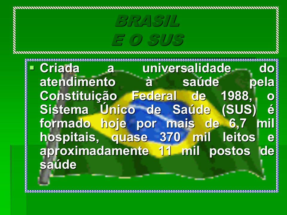 BRASIL E O SUS Criada a universalidade do atendimento à saúde pela Constituição Federal de 1988, o Sistema Único de Saúde (SUS) é formado hoje por mai