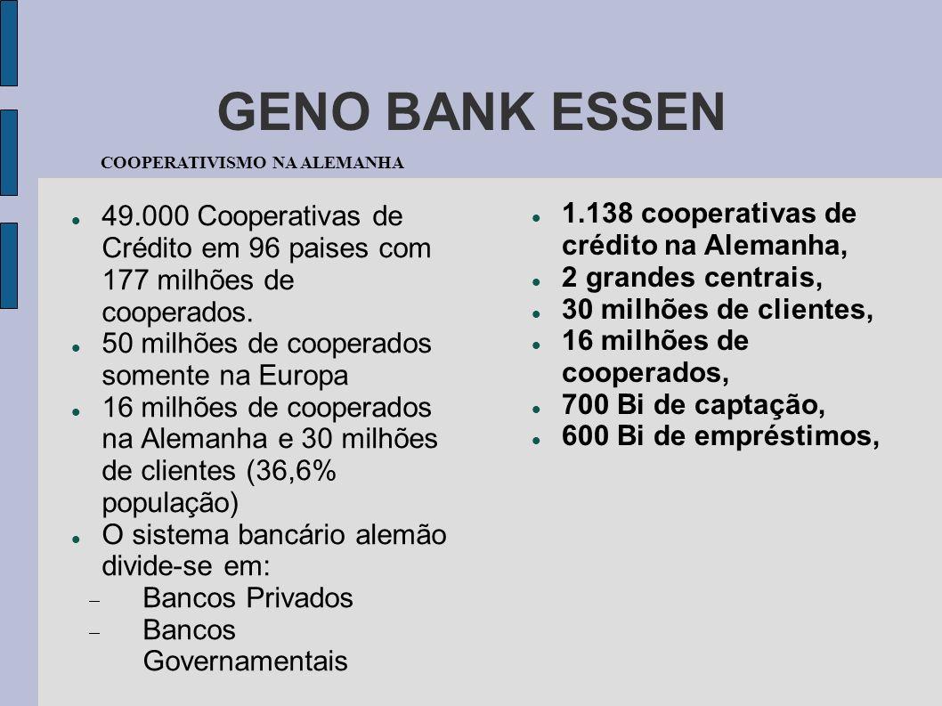 GENO BANK ESSEN 49.000 Cooperativas de Crédito em 96 paises com 177 milhões de cooperados. 50 milhões de cooperados somente na Europa 16 milhões de co