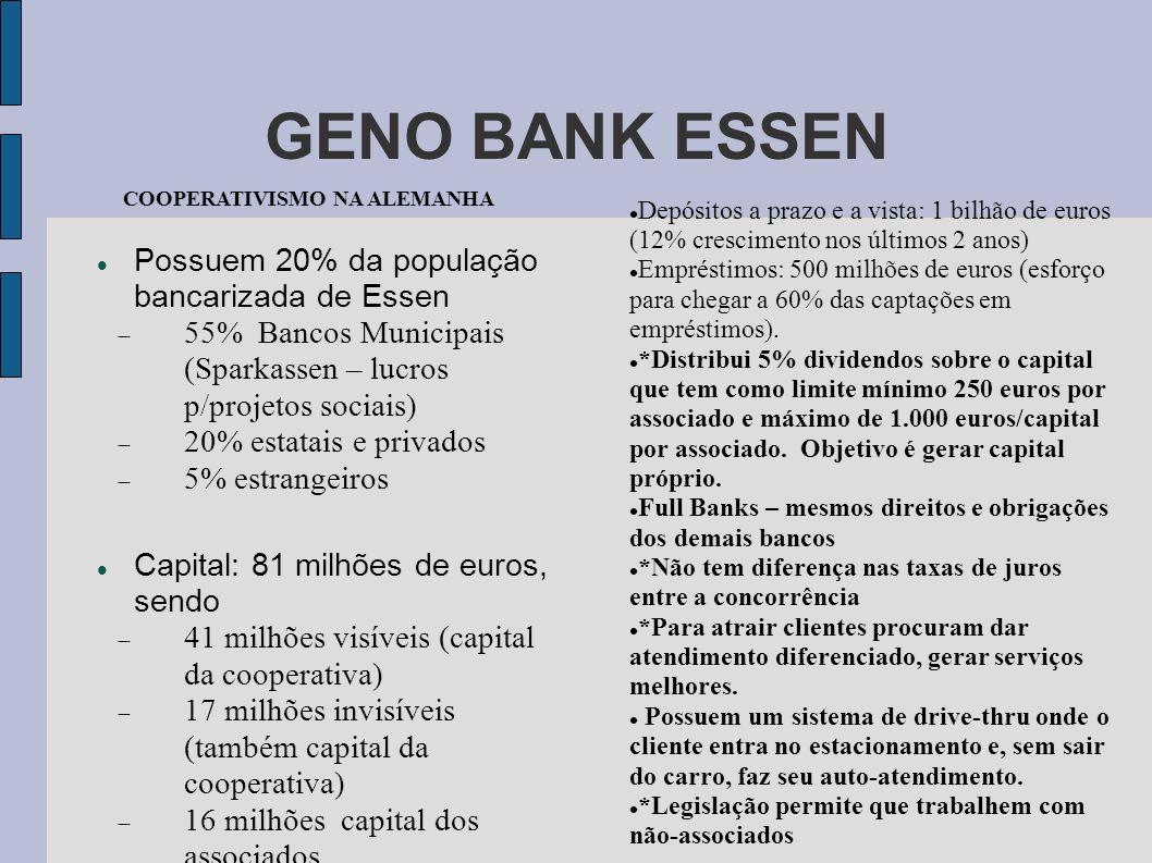 GENO BANK ESSEN Possuem 20% da população bancarizada de Essen 55% Bancos Municipais (Sparkassen – lucros p/projetos sociais) 20% estatais e privados 5