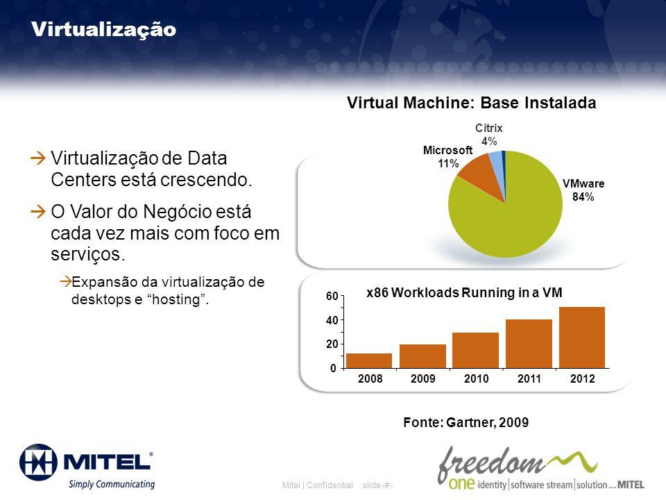slide 9Mitel | Confidential Virtualização Virtualização de Data Centers está crescendo. O Valor do Negócio está cada vez mais com foco em serviços. Ex