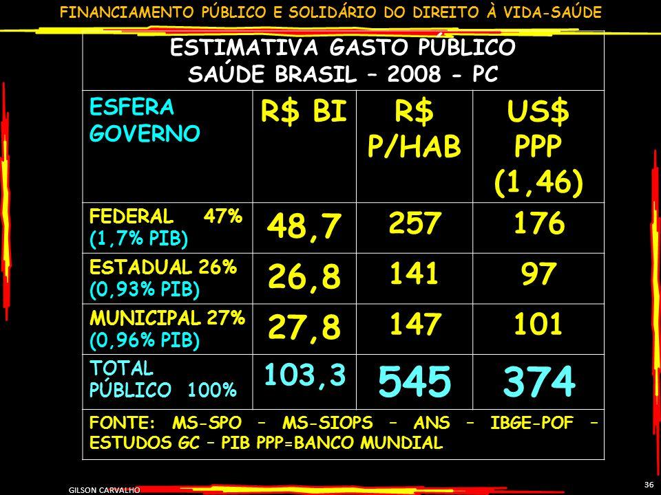 FINANCIAMENTO PÚBLICO E SOLIDÁRIO DO DIREITO À VIDA-SAÚDE GILSON CARVALHO 36 ESTIMATIVA GASTO PÚBLICO SAÚDE BRASIL – 2008 - PC ESFERA GOVERNO R$ BIR$ P/HAB US$ PPP (1,46) FEDERAL 47% (1,7% PIB) 48,7 257176 ESTADUAL 26% (0,93% PIB) 26,8 14197 MUNICIPAL 27% (0,96% PIB) 27,8 147101 TOTAL PÚBLICO 100% 103,3 545374 FONTE: MS-SPO – MS-SIOPS – ANS – IBGE-POF – ESTUDOS GC – PIB PPP=BANCO MUNDIAL