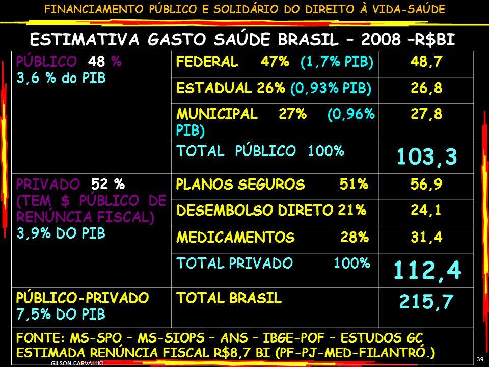 FINANCIAMENTO PÚBLICO E SOLIDÁRIO DO DIREITO À VIDA-SAÚDE GILSON CARVALHO 39 ESTIMATIVA GASTO SAÚDE BRASIL – 2008 –R$BI PÚBLICO 48 % 3,6 % do PIB FEDERAL 47% (1,7% PIB)48,7 ESTADUAL 26% (0,93% PIB)26,8 MUNICIPAL 27% (0,96% PIB) 27,8 TOTAL PÚBLICO 100% 103,3 PRIVADO 52 % (TEM $ PÚBLICO DE RENÚNCIA FISCAL) 3,9% DO PIB PLANOS SEGUROS 51%56,9 DESEMBOLSO DIRETO 21%24,1 MEDICAMENTOS 28%31,4 TOTAL PRIVADO 100% 112,4 PÚBLICO-PRIVADO 7,5% DO PIB TOTAL BRASIL 215,7 FONTE: MS-SPO – MS-SIOPS – ANS – IBGE-POF – ESTUDOS GC ESTIMADA RENÚNCIA FISCAL R$8,7 BI (PF-PJ-MED-FILANTRÓ.)