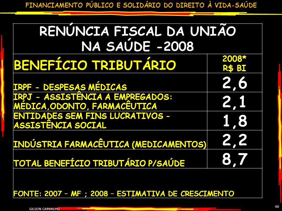 FINANCIAMENTO PÚBLICO E SOLIDÁRIO DO DIREITO À VIDA-SAÚDE GILSON CARVALHO 40 RENÚNCIA FISCAL DA UNIÃO NA SAÚDE -2008 BENEFÍCIO TRIBUTÁRIO 2008* R$ BI IRPF - DESPESAS MÉDICAS 2,6 IRPJ - ASSISTÊNCIA A EMPREGADOS: MÉDICA,ODONTO, FARMACÊUTICA 2,1 ENTIDADES SEM FINS LUCRATIVOS - ASSISTÊNCIA SOCIAL 1,8 INDÚSTRIA FARMACÊUTICA (MEDICAMENTOS) 2,2 TOTAL BENEFÍCIO TRIBUTÁRIO P/SAÚDE 8,7 FONTE: 2007 – MF ; 2008 – ESTIMATIVA DE CRESCIMENTO