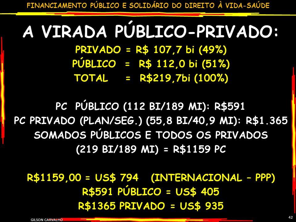 FINANCIAMENTO PÚBLICO E SOLIDÁRIO DO DIREITO À VIDA-SAÚDE GILSON CARVALHO 42 A VIRADA PÚBLICO-PRIVADO: PRIVADO = R$ 107,7 bi (49%) PÚBLICO = R$ 112,0 bi (51%) TOTAL = R$219,7bi (100%) PC PÚBLICO (112 BI/189 MI): R$591 PC PRIVADO (PLAN/SEG.) (55,8 BI/40,9 MI): R$1.365 SOMADOS PÚBLICOS E TODOS OS PRIVADOS (219 BI/189 MI) = R$1159 PC R$1159,00 = US$ 794 (INTERNACIONAL – PPP) R$591 PÚBLICO = US$ 405 R$1365 PRIVADO = US$ 935