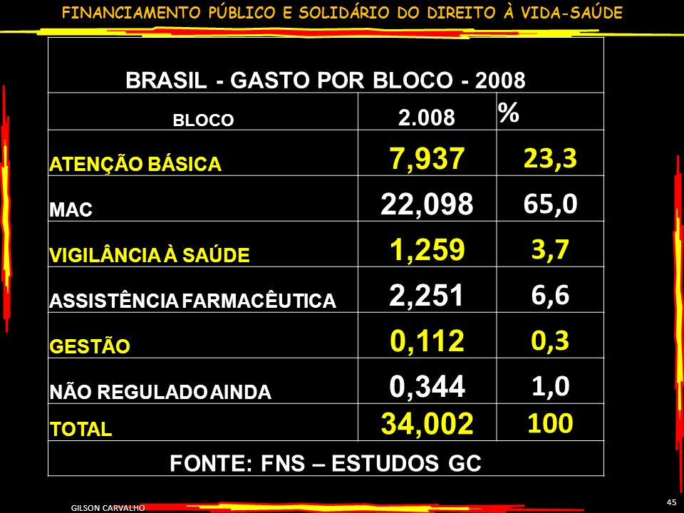 FINANCIAMENTO PÚBLICO E SOLIDÁRIO DO DIREITO À VIDA-SAÚDE GILSON CARVALHO 45 BRASIL - GASTO POR BLOCO - 2008 BLOCO 2.008 % ATENÇÃO BÁSICA 7,937 23,3 MAC 22,098 65,0 VIGILÂNCIA À SAÚDE 1,259 3,7 ASSISTÊNCIA FARMACÊUTICA 2,251 6,6 GESTÃO 0,112 0,3 NÃO REGULADO AINDA 0,344 1,0 TOTAL 34,002 100 FONTE: FNS – ESTUDOS GC