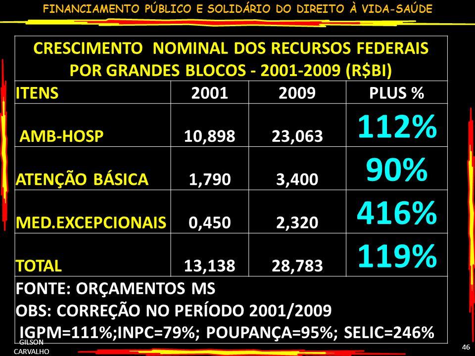 FINANCIAMENTO PÚBLICO E SOLIDÁRIO DO DIREITO À VIDA-SAÚDE GILSON CARVALHO 46 CRESCIMENTO NOMINAL DOS RECURSOS FEDERAIS POR GRANDES BLOCOS - 2001-2009 (R$BI) ITENS20012009PLUS % AMB-HOSP10,89823,063 112% ATENÇÃO BÁSICA1,7903,400 90% MED.EXCEPCIONAIS0,4502,320 416% TOTAL13,13828,783 119% FONTE: ORÇAMENTOS MS OBS: CORREÇÃO NO PERÍODO 2001/2009 IGPM=111%;INPC=79%; POUPANÇA=95%; SELIC=246%
