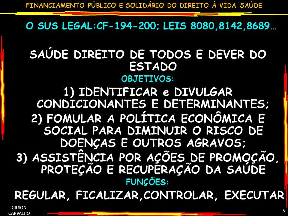 FINANCIAMENTO PÚBLICO E SOLIDÁRIO DO DIREITO À VIDA-SAÚDE GILSON CARVALHO 5 O SUS LEGAL:CF-194-200; LEIS 8080,8142,8689… SAÚDE DIREITO DE TODOS E DEVER DO ESTADO OBJETIVOS: 1) IDENTIFICAR e DIVULGAR CONDICIONANTES E DETERMINANTES; 2) FOMULAR A POLÍTICA ECONÔMICA E SOCIAL PARA DIMINUIR O RISCO DE DOENÇAS E OUTROS AGRAVOS; 3) ASSISTÊNCIA POR AÇÕES DE PROMOÇÃO, PROTEÇÃO E RECUPERAÇÃO DA SAÚDE FUNÇÕES: REGULAR, FICALIZAR,CONTROLAR, EXECUTAR