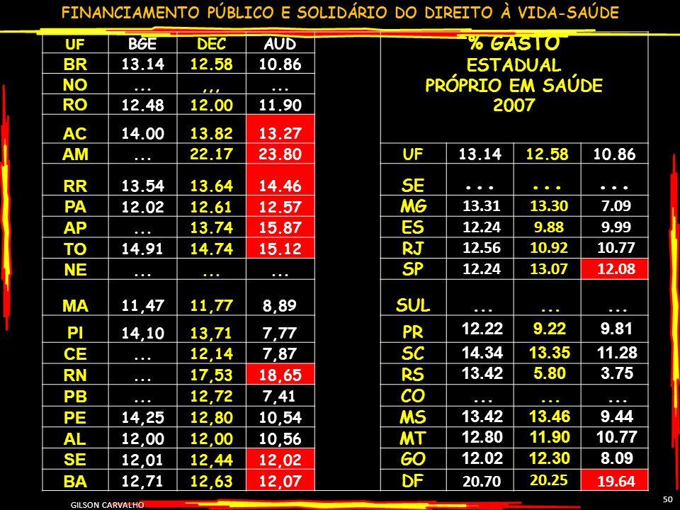 FINANCIAMENTO PÚBLICO E SOLIDÁRIO DO DIREITO À VIDA-SAÚDE GILSON CARVALHO 50 UF BGEDECAUD % GASTO ESTADUAL PRÓPRIO EM SAÚDE 2007 BR 13.1412.5810.86 NO