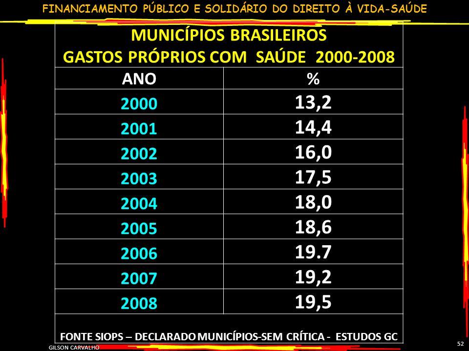FINANCIAMENTO PÚBLICO E SOLIDÁRIO DO DIREITO À VIDA-SAÚDE GILSON CARVALHO 52 MUNICÍPIOS BRASILEIROS GASTOS PRÓPRIOS COM SAÚDE 2000-2008 ANO% 2000 13,2 2001 14,4 2002 16,0 2003 17,5 2004 18,0 2005 18,6 2006 19.7 2007 19,2 2008 19,5 FONTE SIOPS – DECLARADO MUNICÍPIOS-SEM CRÍTICA - ESTUDOS GC