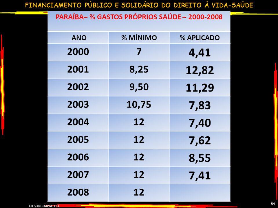 FINANCIAMENTO PÚBLICO E SOLIDÁRIO DO DIREITO À VIDA-SAÚDE GILSON CARVALHO 54 PARAÍBA– % GASTOS PRÓPRIOS SAÚDE – 2000-2008 ANO% MÍNIMO% APLICADO 20007