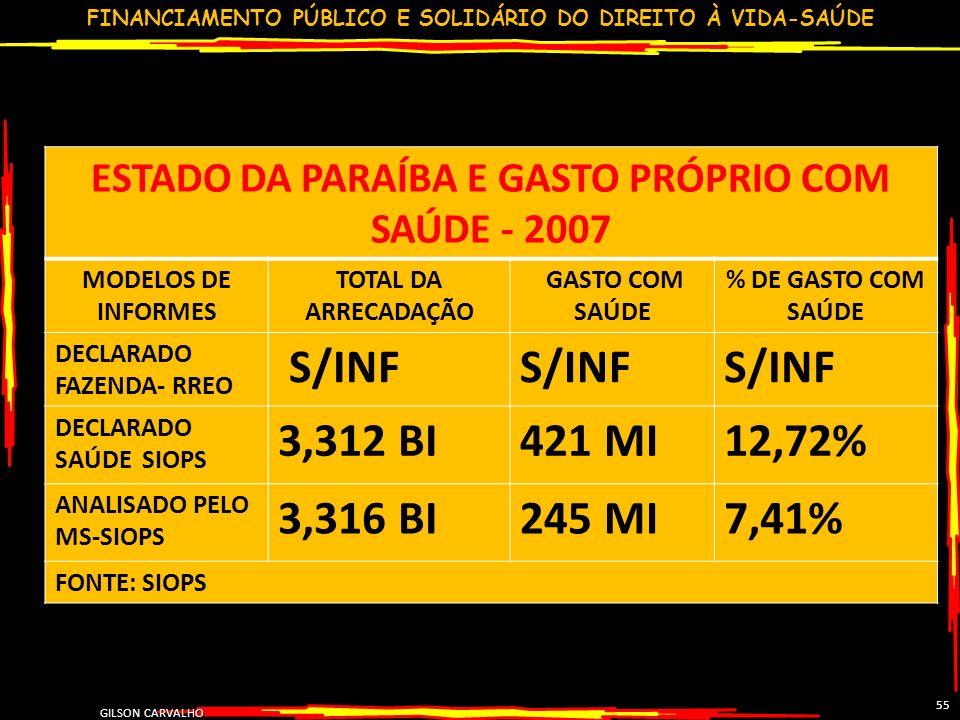FINANCIAMENTO PÚBLICO E SOLIDÁRIO DO DIREITO À VIDA-SAÚDE GILSON CARVALHO 55 ESTADO DA PARAÍBA E GASTO PRÓPRIO COM SAÚDE - 2007 MODELOS DE INFORMES TOTAL DA ARRECADAÇÃO GASTO COM SAÚDE % DE GASTO COM SAÚDE DECLARADO FAZENDA- RREO S/INF DECLARADO SAÚDE SIOPS 3,312 BI421 MI12,72% ANALISADO PELO MS-SIOPS 3,316 BI245 MI7,41% FONTE: SIOPS