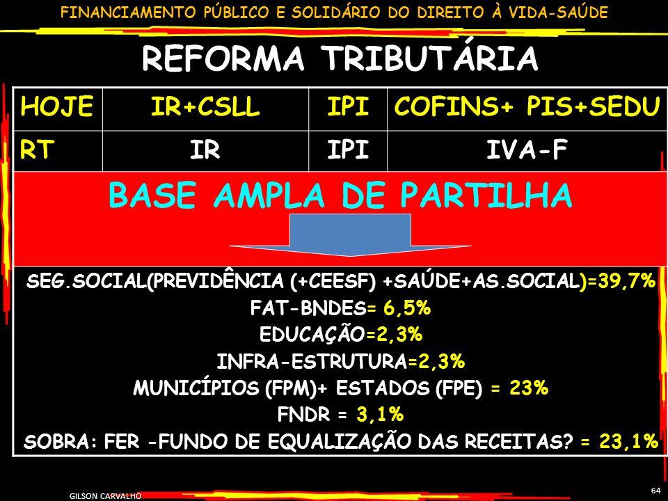 FINANCIAMENTO PÚBLICO E SOLIDÁRIO DO DIREITO À VIDA-SAÚDE GILSON CARVALHO 64 REFORMA TRIBUTÁRIA HOJEIR+CSLLIPICOFINS+ PIS+SEDU RTIRIPIIVA-F BASE AMPLA DE PARTILHA SEG.SOCIAL(PREVIDÊNCIA (+CEESF) +SAÚDE+AS.SOCIAL)=39,7% FAT-BNDES= 6,5% EDUCAÇÃO=2,3% INFRA-ESTRUTURA=2,3% MUNICÍPIOS (FPM)+ ESTADOS (FPE) = 23% FNDR = 3,1% SOBRA: FER -FUNDO DE EQUALIZAÇÃO DAS RECEITAS.