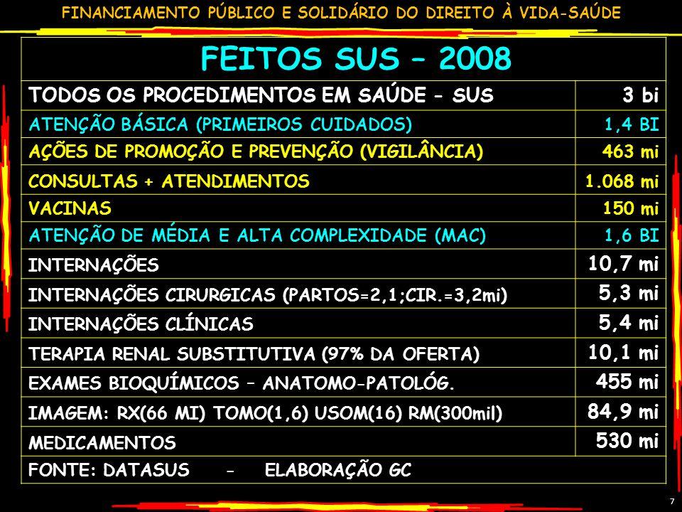 FINANCIAMENTO PÚBLICO E SOLIDÁRIO DO DIREITO À VIDA-SAÚDE7 FEITOS SUS – 2008 TODOS OS PROCEDIMENTOS EM SAÚDE - SUS3 bi ATENÇÃO BÁSICA (PRIMEIROS CUIDADOS)1,4 BI AÇÕES DE PROMOÇÃO E PREVENÇÃO (VIGILÂNCIA)463 mi CONSULTAS + ATENDIMENTOS1.068 mi VACINAS150 mi ATENÇÃO DE MÉDIA E ALTA COMPLEXIDADE (MAC)1,6 BI INTERNAÇÕES 10,7 mi INTERNAÇÕES CIRURGICAS (PARTOS=2,1;CIR.=3,2mi) 5,3 mi INTERNAÇÕES CLÍNICAS 5,4 mi TERAPIA RENAL SUBSTITUTIVA (97% DA OFERTA) 10,1 mi EXAMES BIOQUÍMICOS – ANATOMO-PATOLÓG.