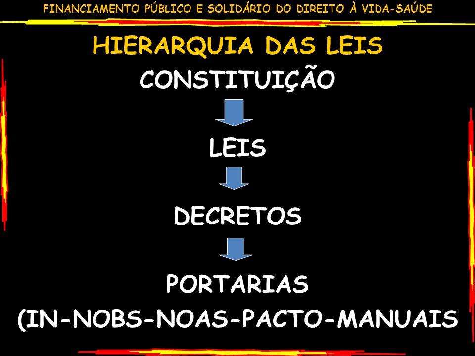 HIERARQUIA DAS LEIS CONSTITUIÇÃO LEIS DECRETOS PORTARIAS (IN-NOBS-NOAS-PACTO-MANUAIS