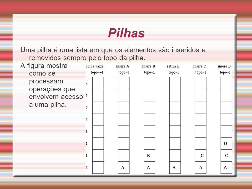 Pilhas Uma pilha é uma lista em que os elementos são inseridos e removidos sempre pelo topo da pilha. A figura mostra como se processam operações que