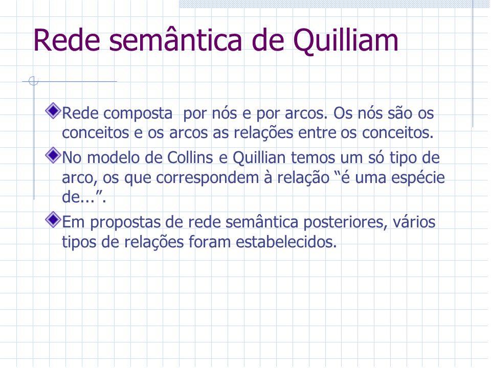 Rede semântica de Quilliam Rede composta por nós e por arcos. Os nós são os conceitos e os arcos as relações entre os conceitos. No modelo de Collins