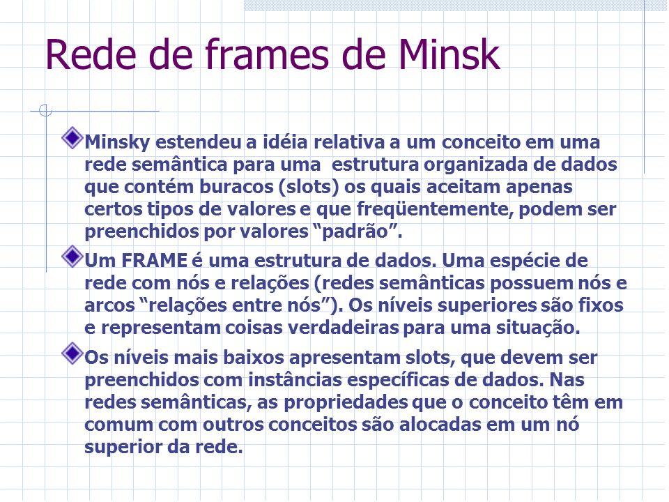 Exercício 3 Realizar, na internet, uma pesquisa sobre redes de frames e escrever um resumo de uma página contendo texto e figura exemplificando uma rede semântica típica.
