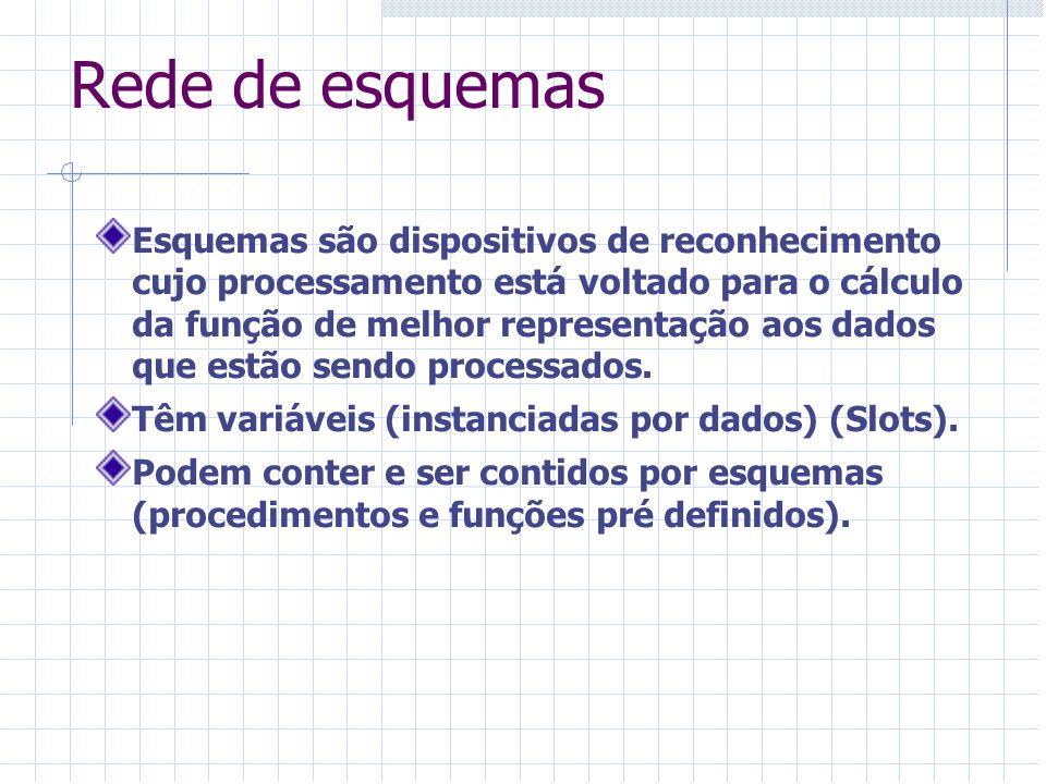 Rede de esquemas Esquemas são dispositivos de reconhecimento cujo processamento está voltado para o cálculo da função de melhor representação aos dado